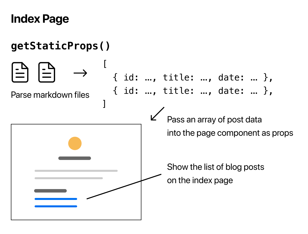 Parsing Blog Data using getStaticProps