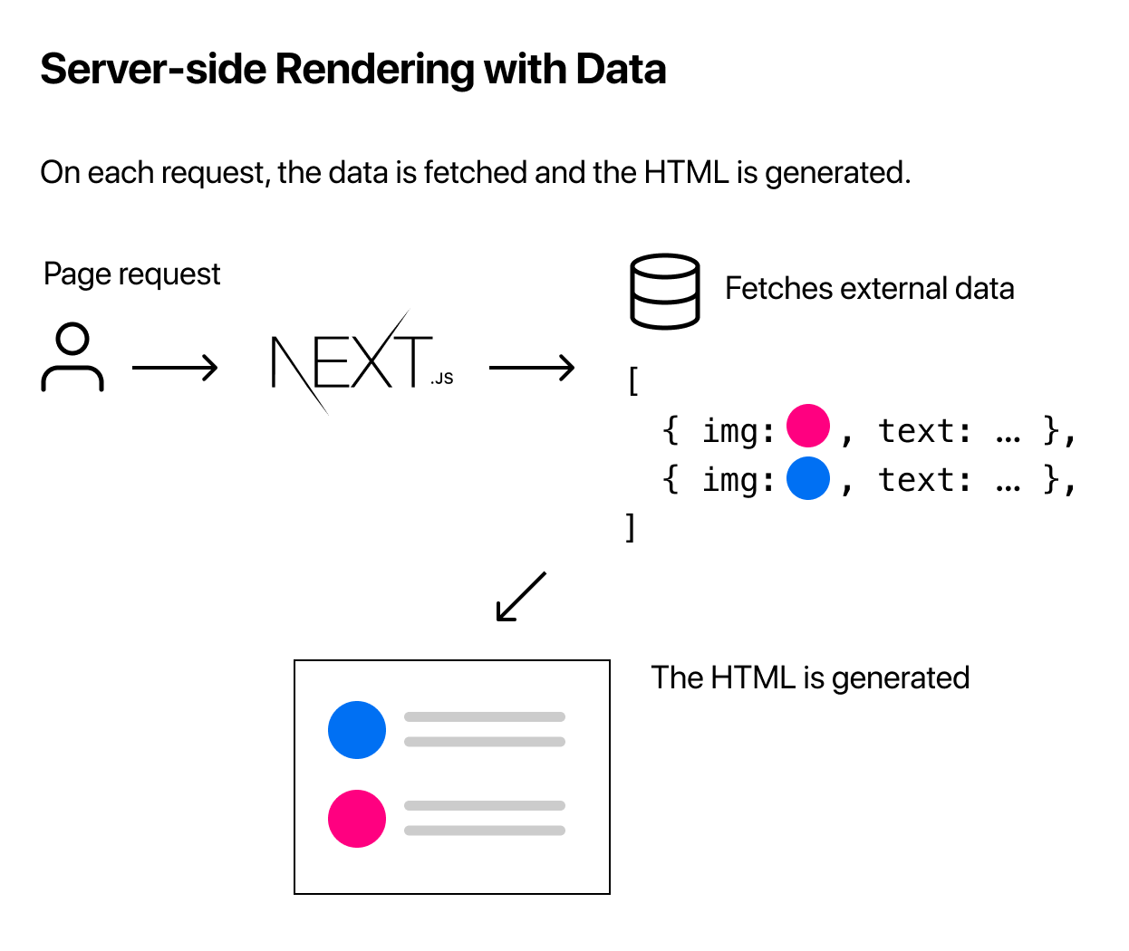 Server-side Rendering with Data