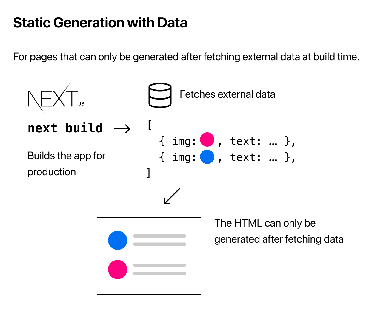 Static Generation with Data